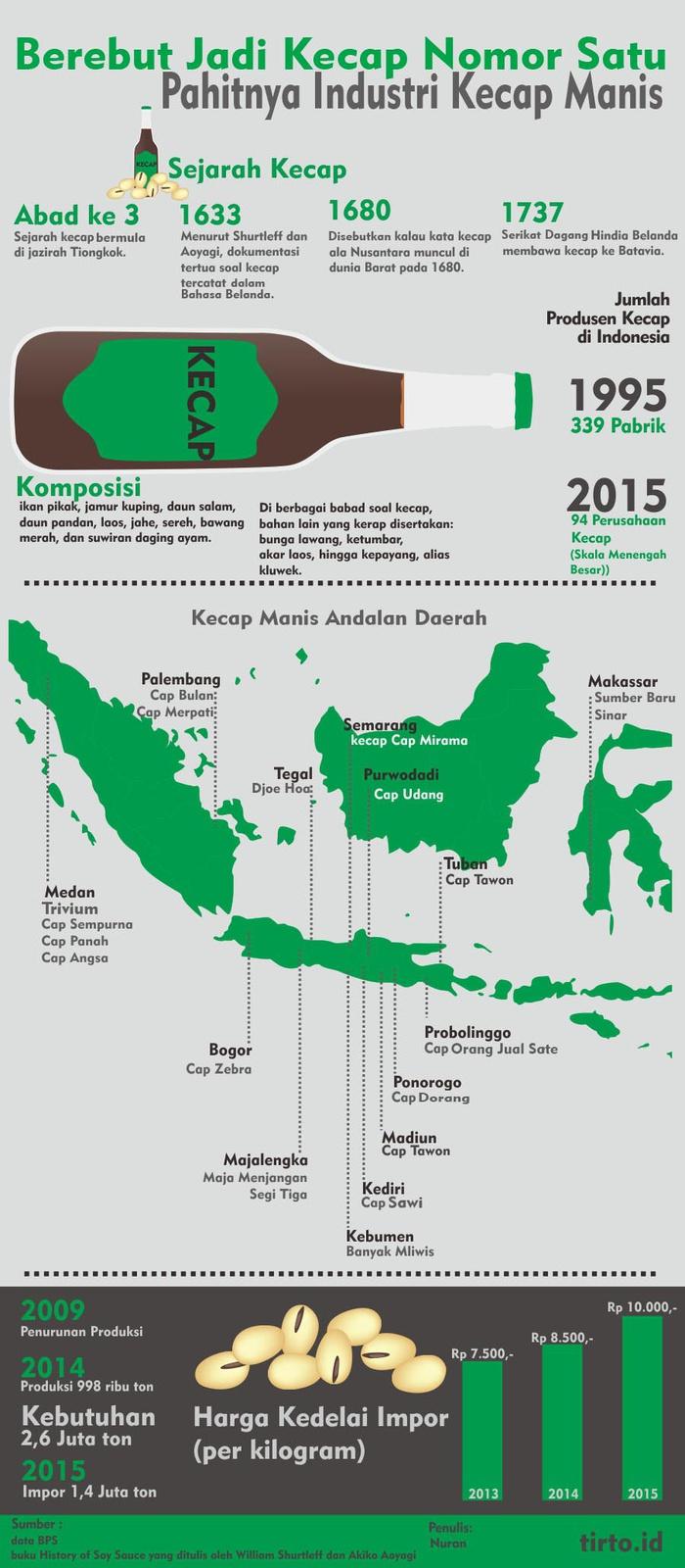 Jejak Kecap Tradisional Membelah Nusantara