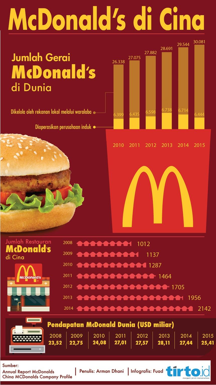 annual report of mcdonalds