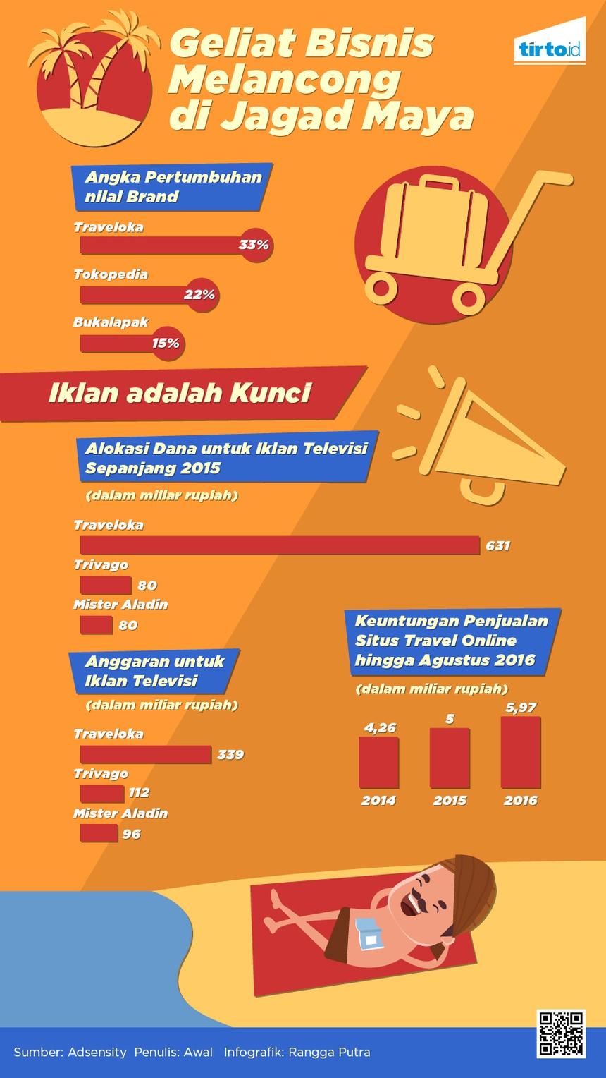 Para Jawara Bisnis Travel Online Indonesia