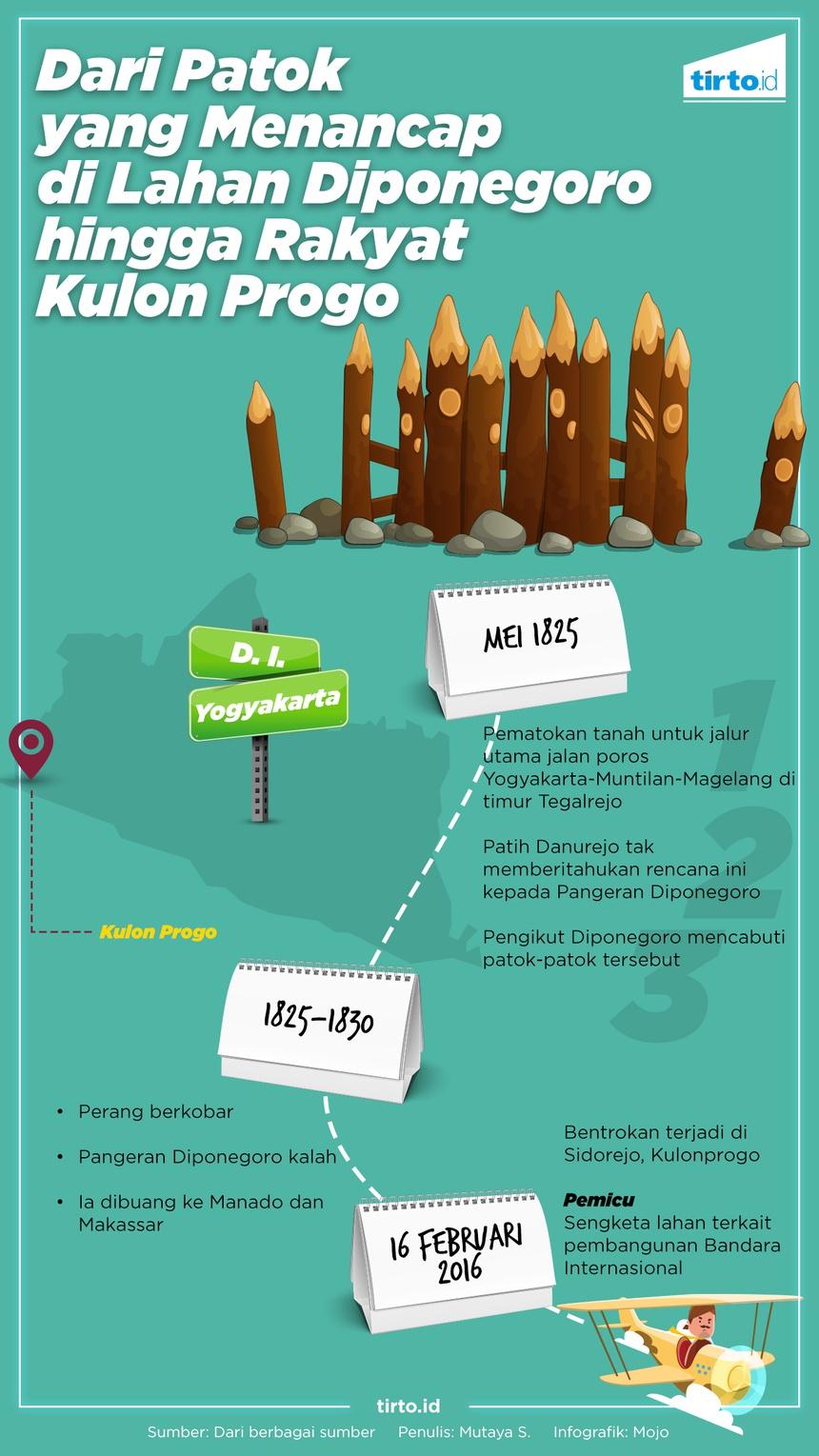 Patok Menancap di Lahan Diponegoro hingga Rakyat Kulonprogo