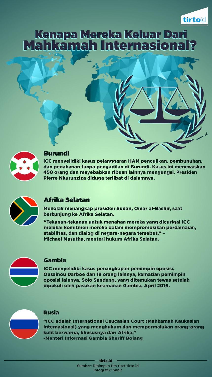 Beramai-ramai Keluar dari Mahkamah Kriminal Internasional