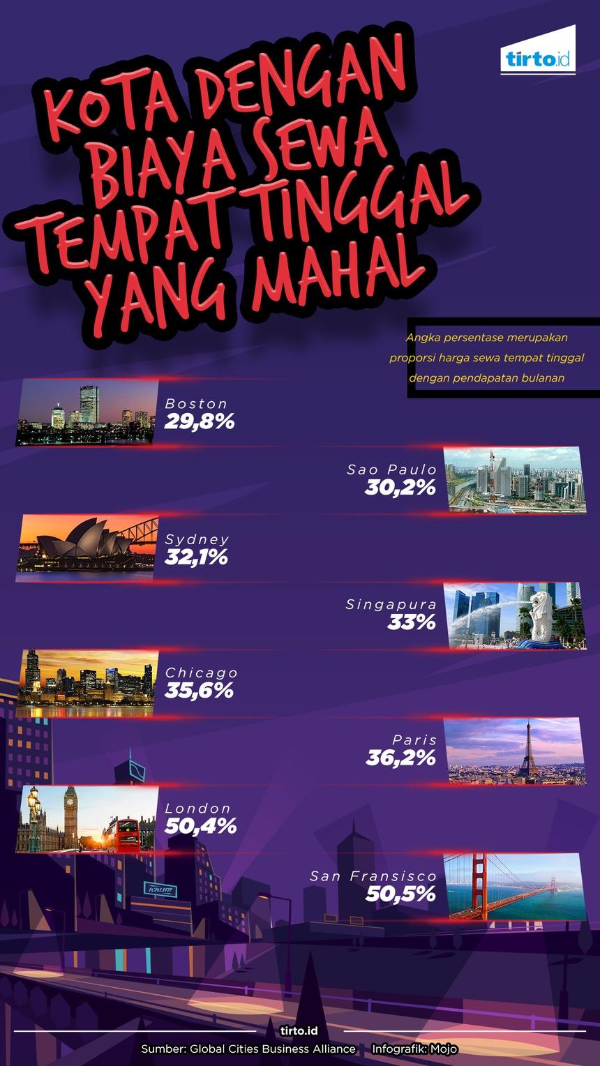 Kota Dengan Biaya Sewa Tempat Tinggal Yang Mahal
