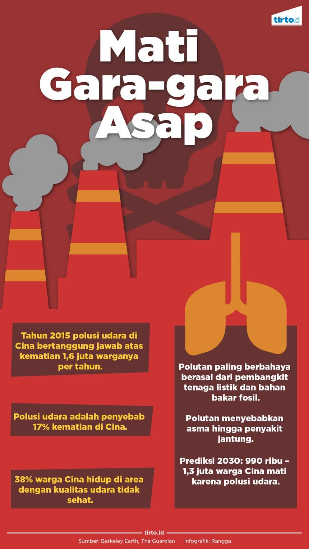 Polusi Udara di Cina yang Makin Gawat