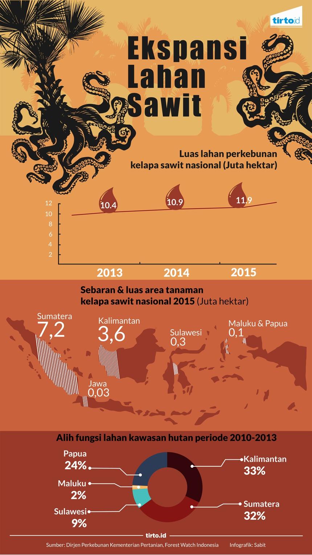 Hutan Masyarakat Adat Makin Terimpit Lahan Sawit