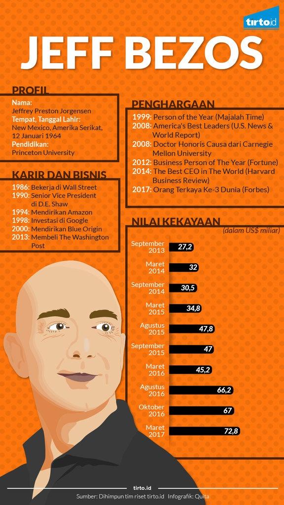 Jeff Bezos Sempat Jadi Orang Terkaya Sedunia