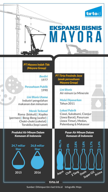 lima kekuatan bersaing pt aqua danone indonesia Aqua makin mantap untuk bersaing di pasar indonesia maupun luar indonesia dengan terus melakukan inovasi produk, manajemen yang baik, dan segi promosi melalui iklan yang menarik, untuk.