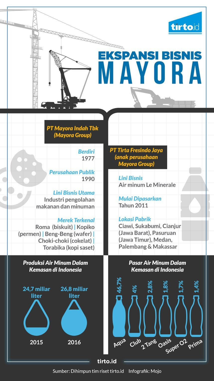 Lima kekuatan bersaing pt aqua danone indonesia