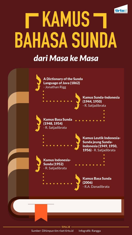 Jalan Panjang Lahirnya Kamus Bahasa Sunda Dunia Aleut