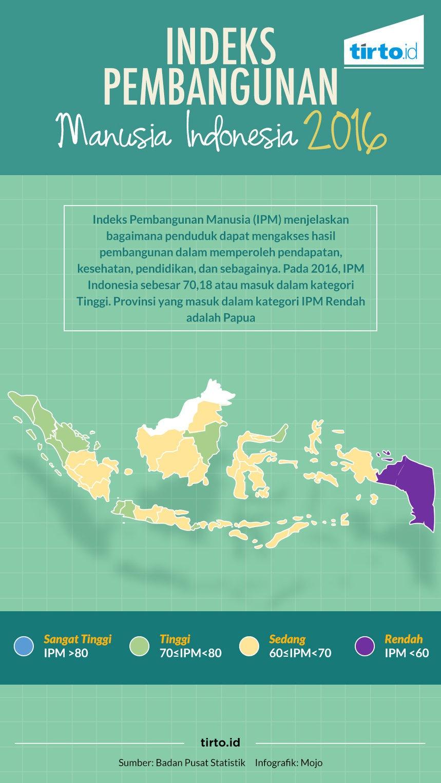 IPM Indonesia 2016 - Infografik Trto.ID - Tirto.ID
