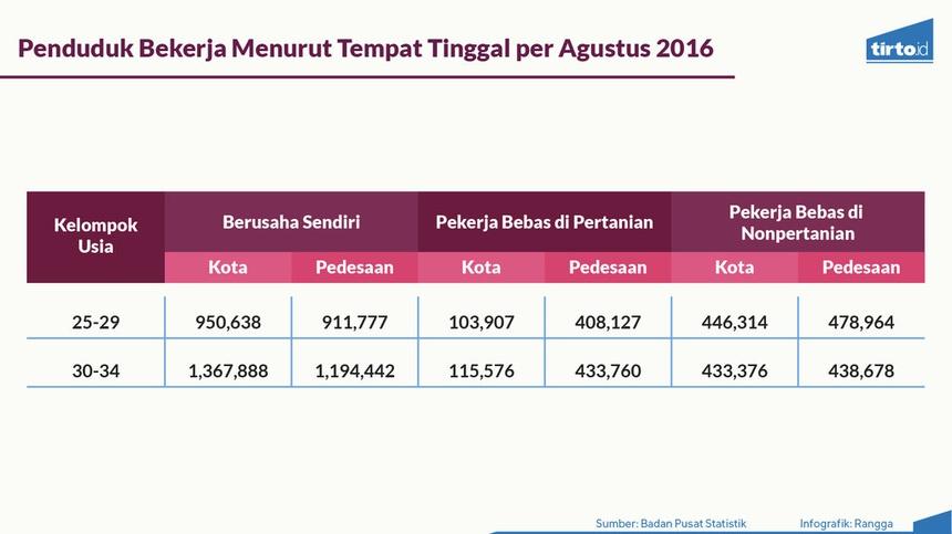 Pekerja Freelance Milenial  Indonesia Didominasi Pria
