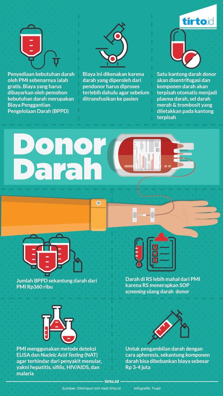 Mengapa Darah dari Donor Tidak Gratis?