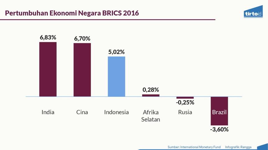 Menguji Klaim Jokowi Soal Pertumbuhan Ekonomi