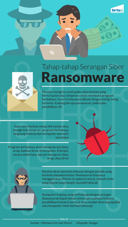 Program Jahat Ransomware WannaCry Bikin Dunia \