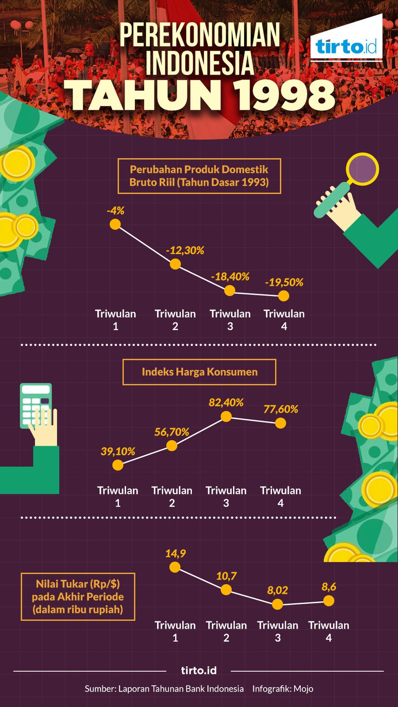 Perekonomian Indonesia Tahun 1998