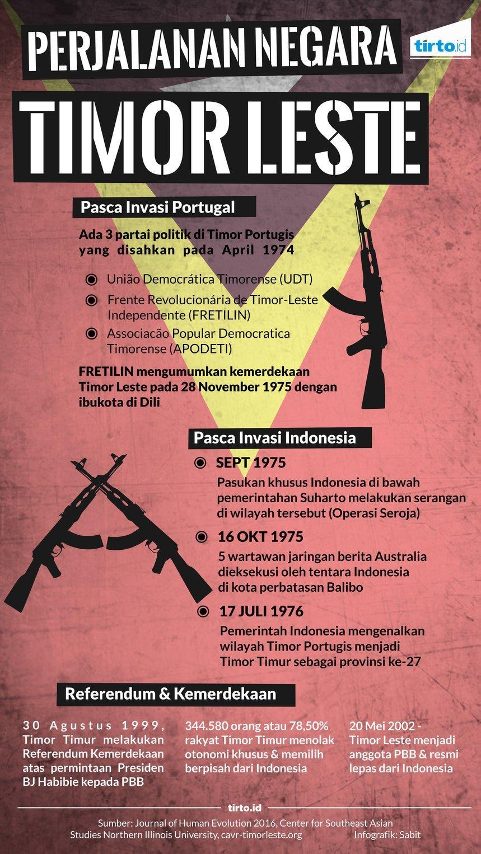Timor Leste pada Masa Kolonial