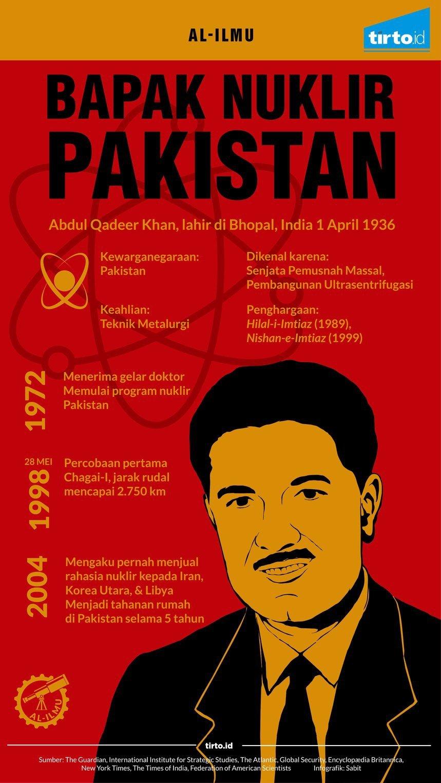 Abdul Qadeer Khan, Tokoh Kunci Senjata Nuklir Pakistan