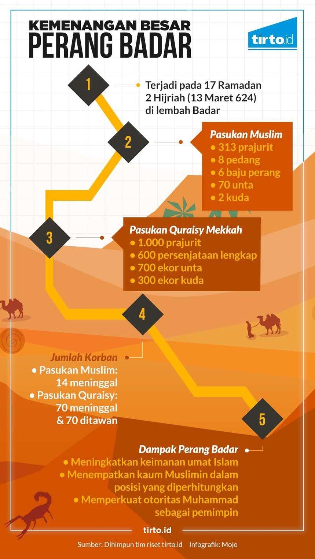 Perang Badar: Kemenangan Besar Kaum Muslim di Bulan Ramadan