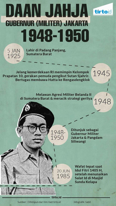 Heroisme Gubernur Jakarta yang Wafat Usai Salat Idul Fitri