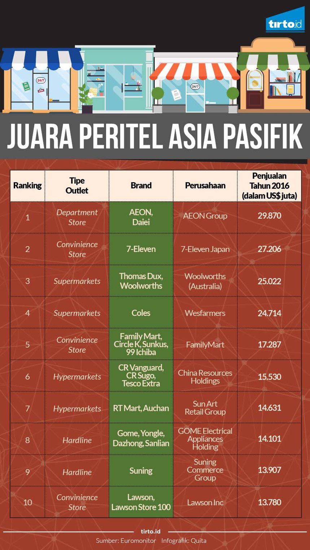 Raja Peritel Asia yang Gagal Menaklukkan Pasar Indonesia