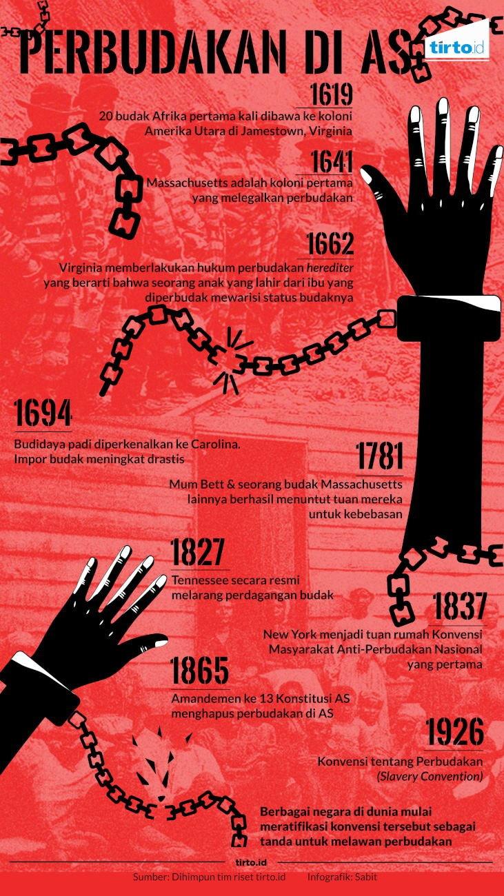 19, 20, 21 Agustus dalam Sejarah: Perbudakan di AS Dimulai