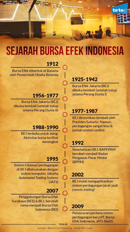 Jejak Pasar Modal Indonesia dari Zaman Hindia Belanda