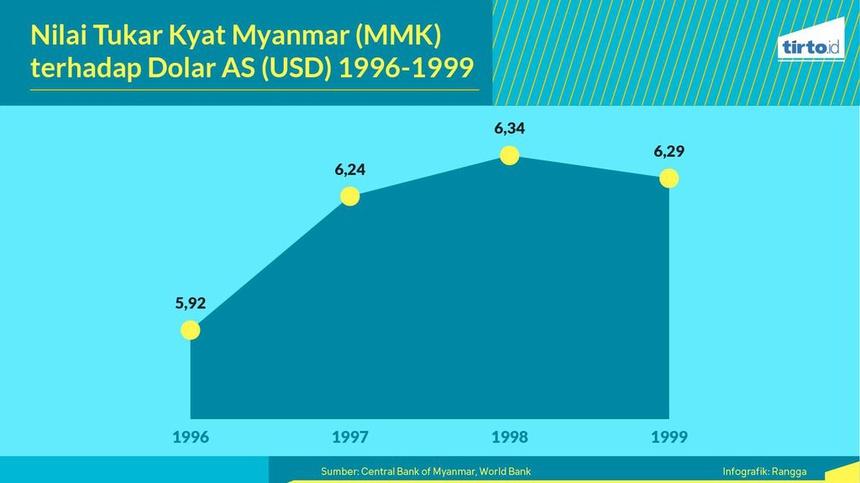 Negara-negara yang Paling Terpuruk Saat Krisis Ekonomi ASEAN