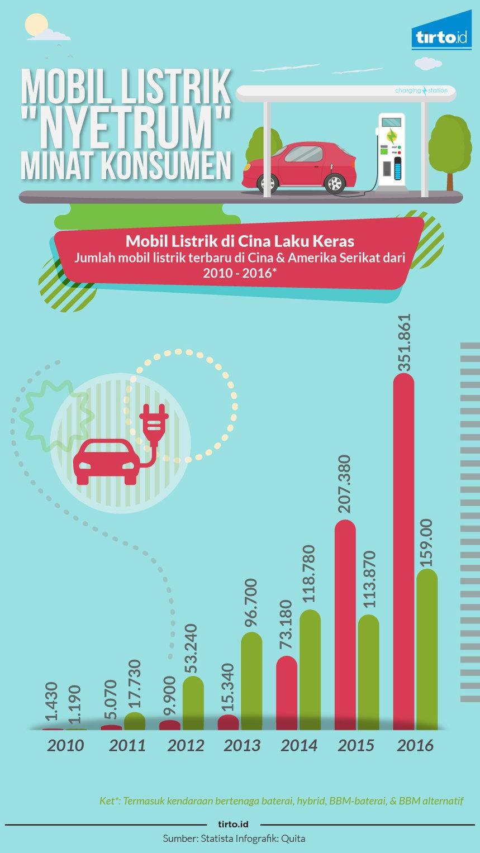Permalink to Di Balik Laku Kerasnya Mobil Listrik di Cina