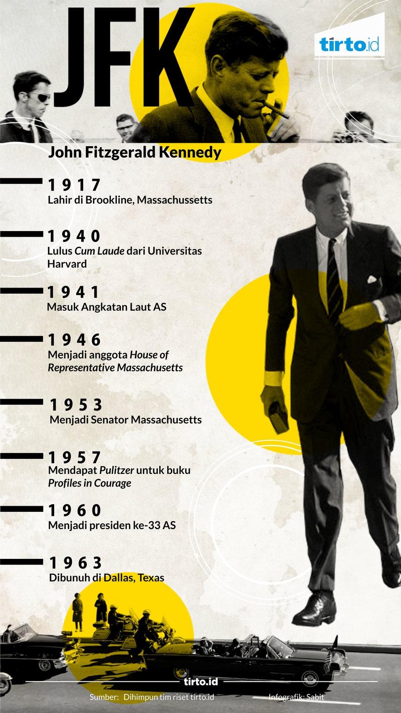 Kebesaran John F. Kennedy: Fakta atau Citra?