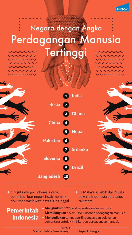 Perdagangan Manusia Masih Terjadi, Termasuk Asal Indonesia