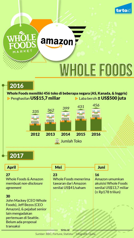 Akuisisi Whole Food oleh Amazon dan Evolusi Ritel