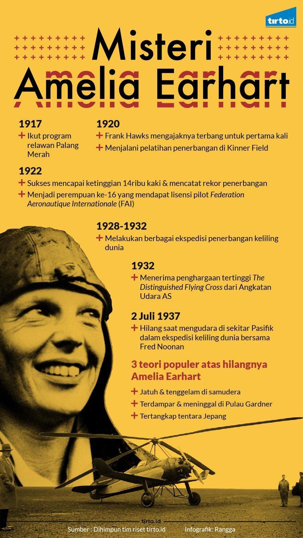 80 Tahun Pencarian Jawaban Misteri Amelia Earhart