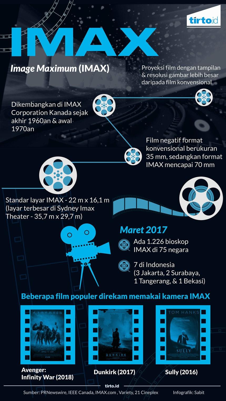 Layar Raksasa IMAX di Balik Kesuksesan Dunkirk