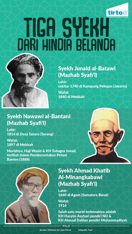 Tiga Ulama Nusantara di Mekah al-Mukaramah