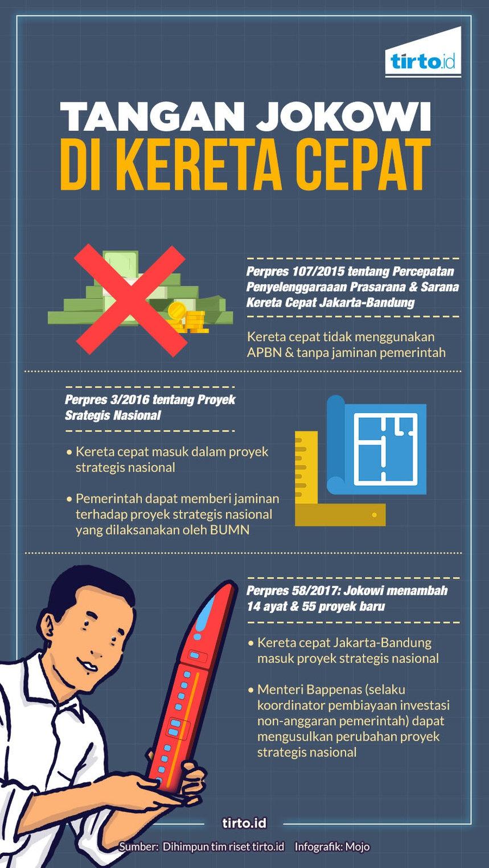 Ambisi Jokowi di Balik Proyek Kereta Cepat Jakarta-Bandung