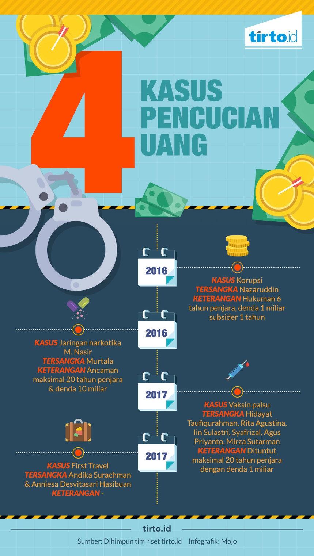 4 Kasus Pencurian Uang