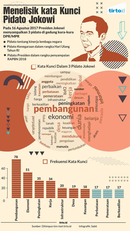 Kata Kata Kunci Dalam Pidato Tahunan Jokowi Berita Liputan