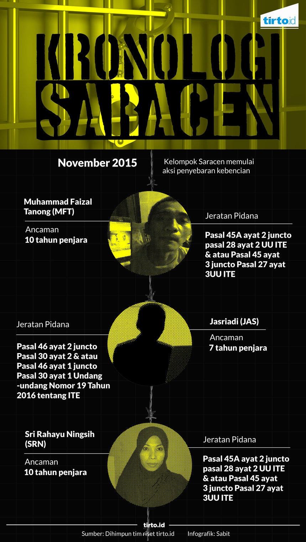 Kronologi Saracen