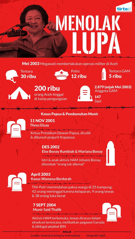 Catatan Kekerasan HAM pada Zaman Megawati Berkuasa