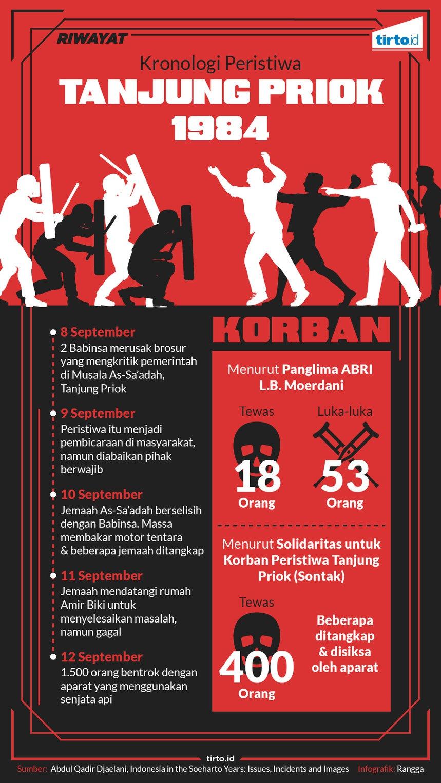 Mengenang 33 Tahun Tragedi Pembantaian Tanjung Priok
