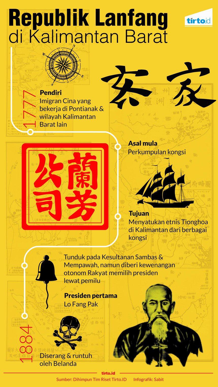Republik Lanfang, Republik Pertama di Nusantara