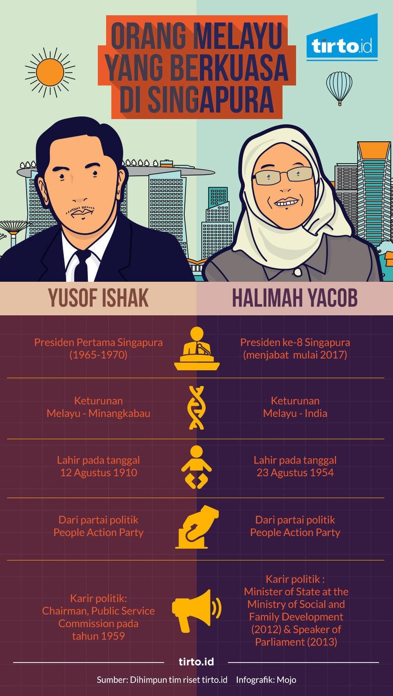 Orang Melayu yang Berkuasa di Singapura