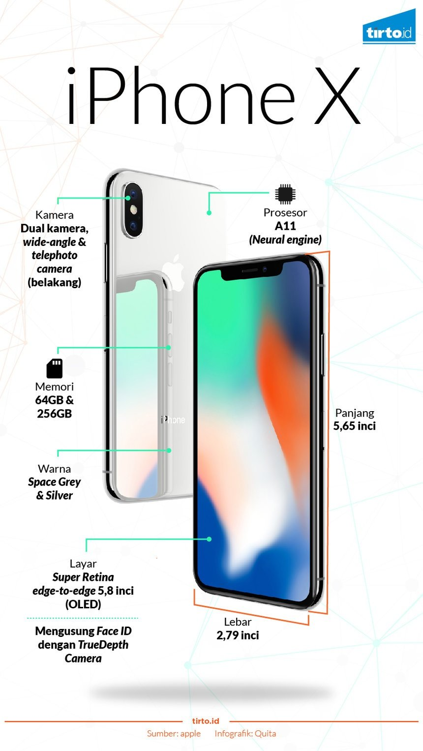 iPhone X, Saat Apple Mengekor Kompetitor