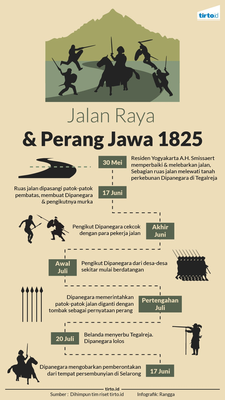 Patok, Tombak dan Meledaknya Perang Jawa