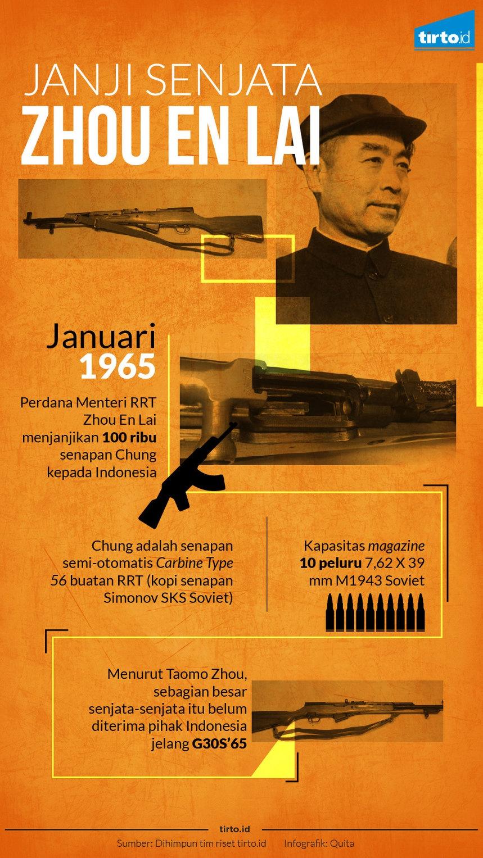 Arsip Rahasia AS: Hoax Mao Zedong Terlibat G30S