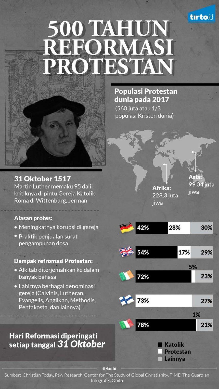 500 Tahun Setelah Martin Luther Mengkritik Gereja