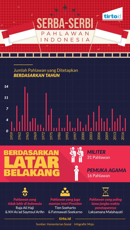 Serba-Serbi Pahlawan Indonesia.