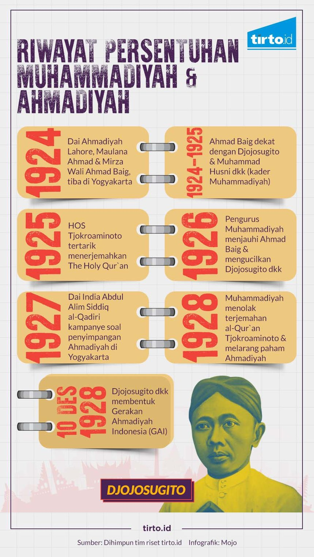 Kisah Elite Muhammadiyah yang Menyeberang ke Ahmadiyah Lahore