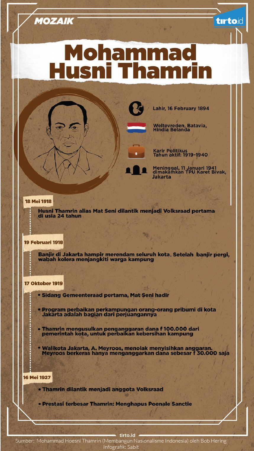 Husni Thamrin, Pahlawan Betawi yang Berjuang di Volksraad