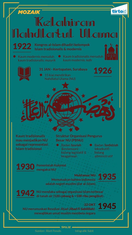 Nahdlatul Ulama Didirikan untuk Membendung Puritanisme Agama