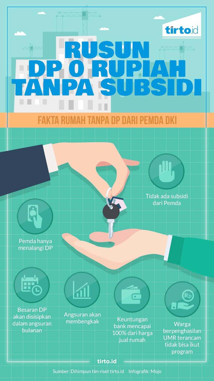 Tidak Ada Subsidi untuk Rusun DP 0 Rupiah